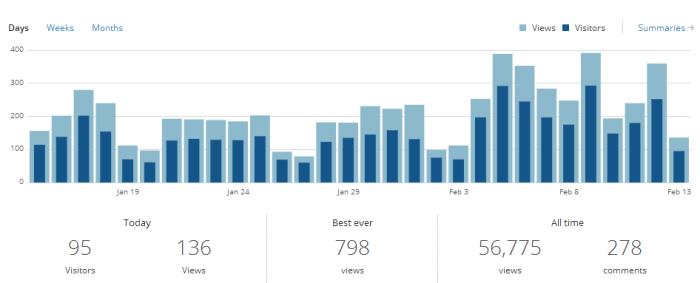 jOOQ blog 2013 statistics