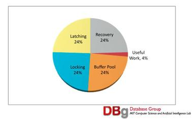 "Image from Stonebraker's presentation depicting the amount of ""useful"" work performed by any RDBMS"