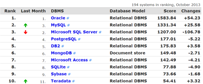 DBMS ranking. Reproduced with permission of DB-Engines.com