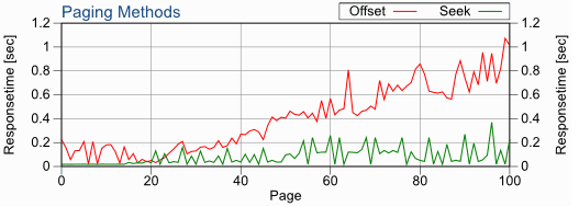 Faster SQL Pagination with jOOQ Using the Seek Method – Java