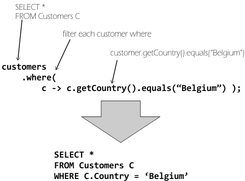 database abstraction – Java, SQL and jOOQ