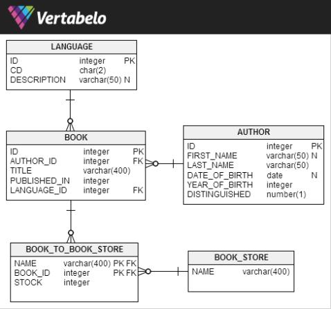 jOOQ Sample Database