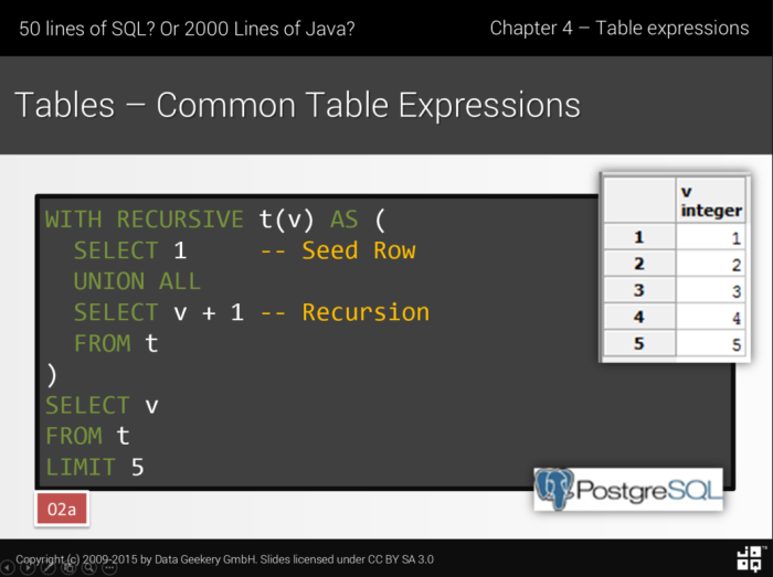 Recursive Common Table Expressions – Java, SQL and jOOQ