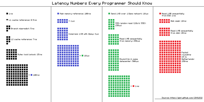 Latency numbers every programmer should know