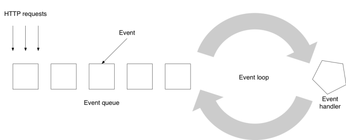 Evented server and its event loop
