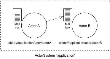 Reactive Programming – Java, SQL and jOOQ