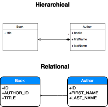 Object-relational mapping – Java, SQL and jOOQ