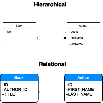 hierarchical-vs-relational
