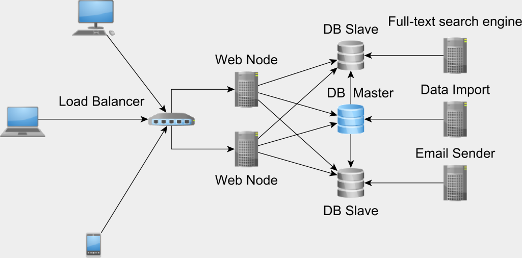 databaseintegrationpoint