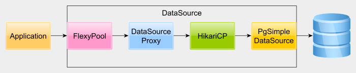 datasourceproxyarchitecture