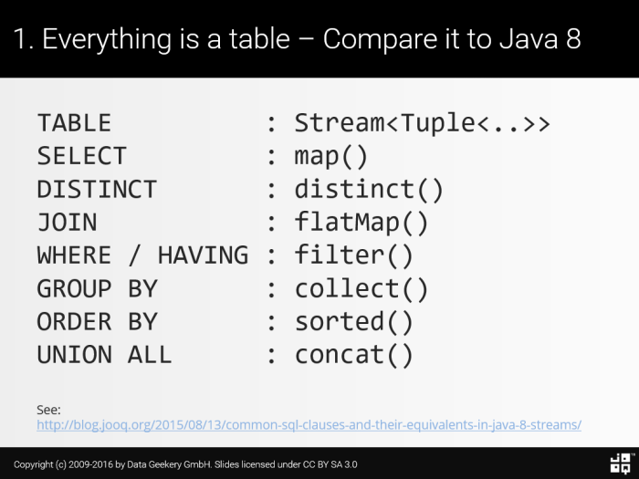 Common SQL Clauses and Their Equivalents in Java 8 Streams
