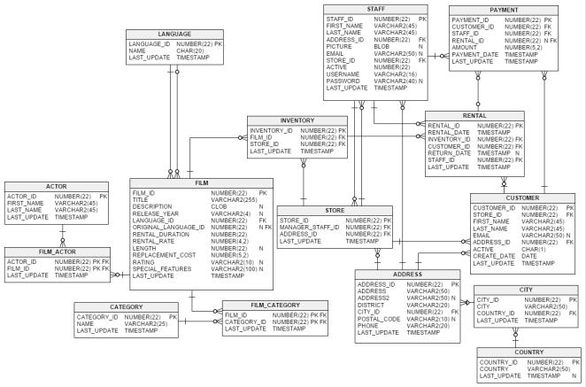 8 способов объединения (JOIN) таблиц в SQL  Часть 2