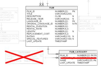 SQL Optimisation – Java, SQL and jOOQ