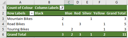 creating a microsoft excel style pivot table with grand totals in