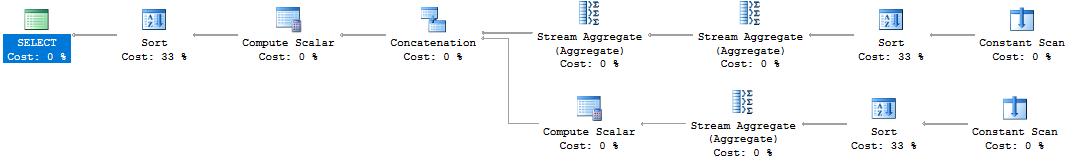 PIVOT – Java, SQL and jOOQ